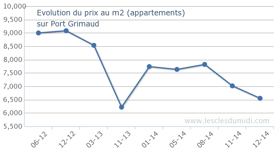 apartment-port-grimaud-prices