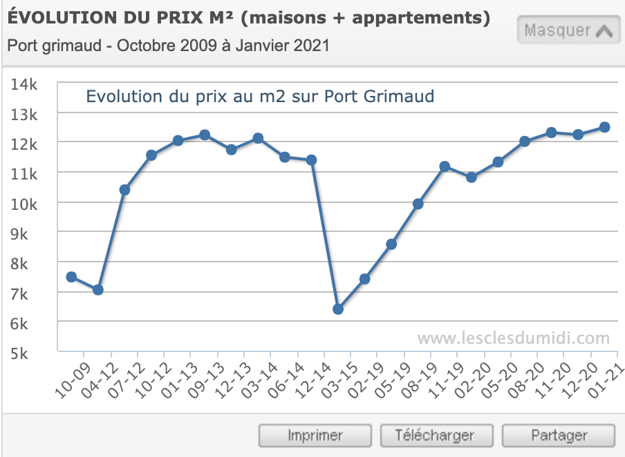 Price of real estate in Port Grimaud